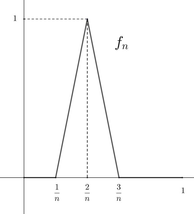 ディニの定理の反例