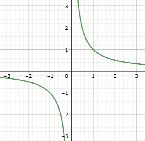 y=1/xのグラフ
