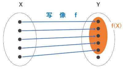 単射のイメージ