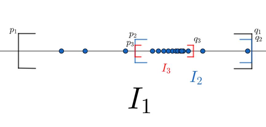 ボルツァノ-ワイエルシュトラスの定理の証明のイメージ