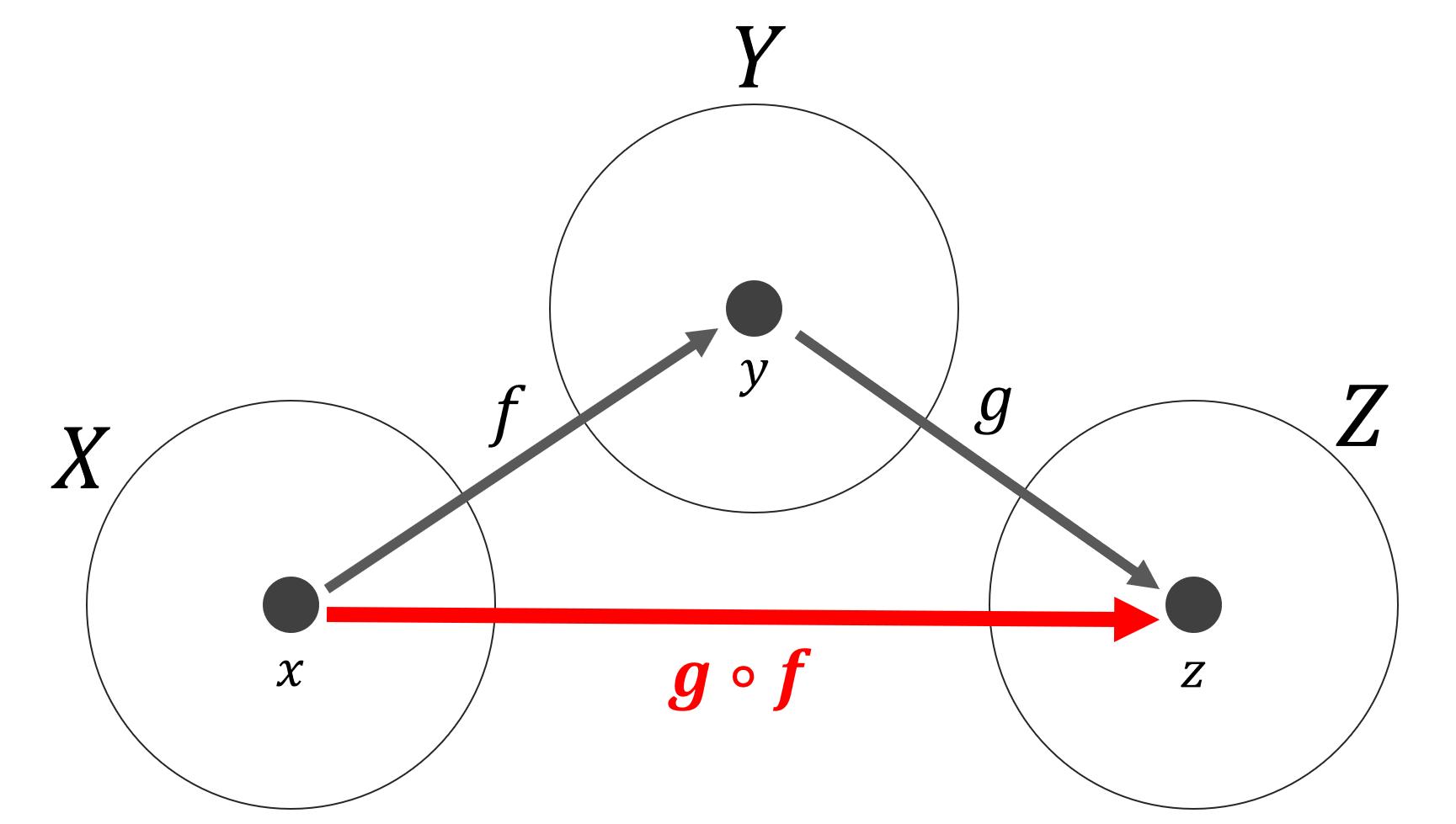 合成関数のイメージ