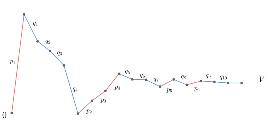 条件収束の項の並び替えのイメージ