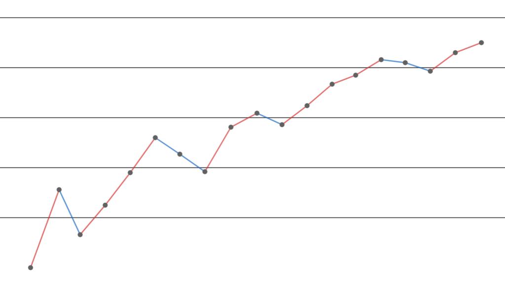 条件収束の項の並び替えのイメージ(∞に発散ver.)
