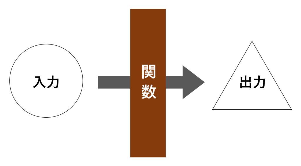 関数の直感的なイメージ