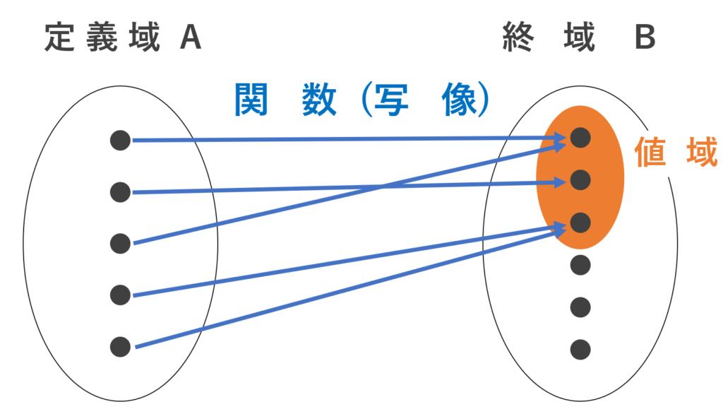 関数・写像の詳細なイメージ