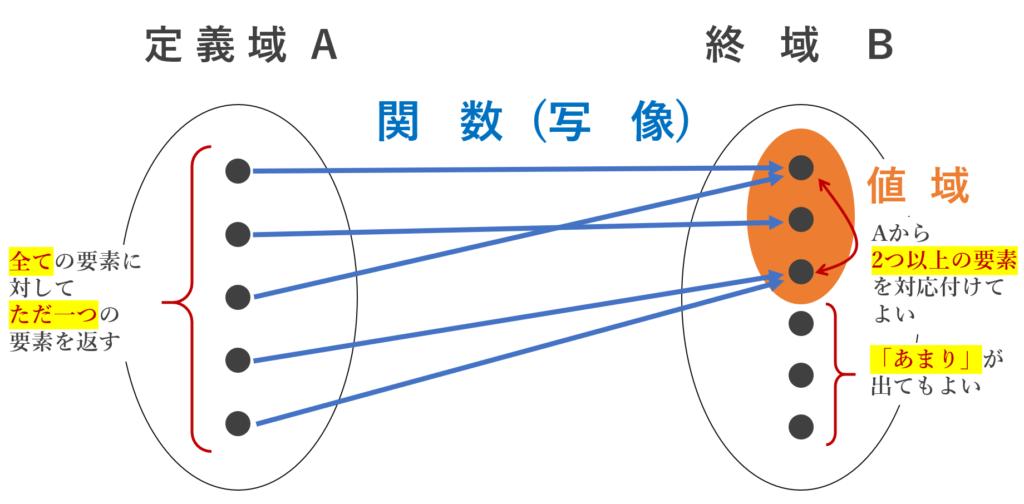 関数・写像の定義の注意