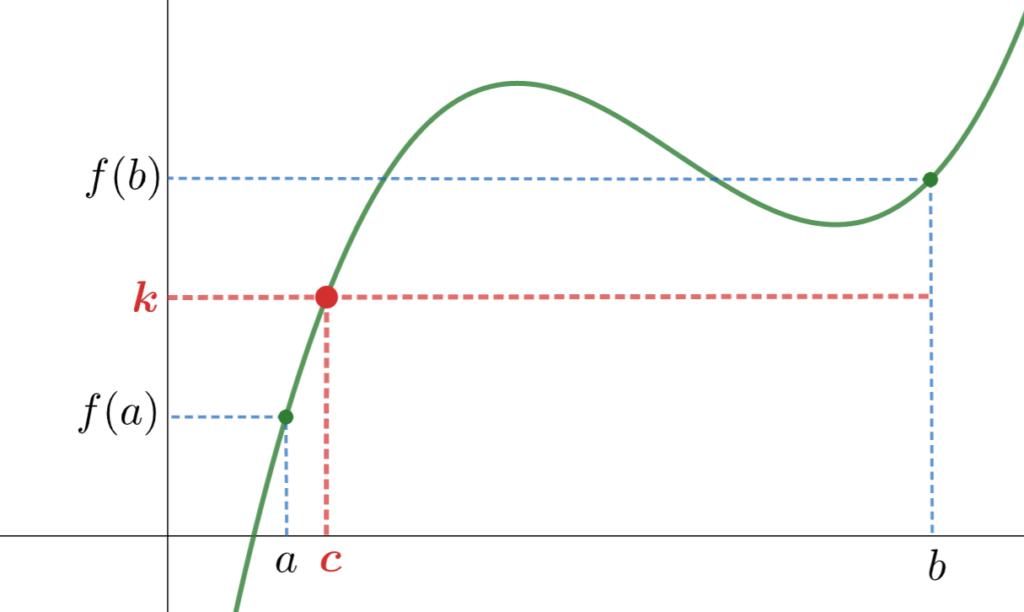 中間値の定理のイメージ