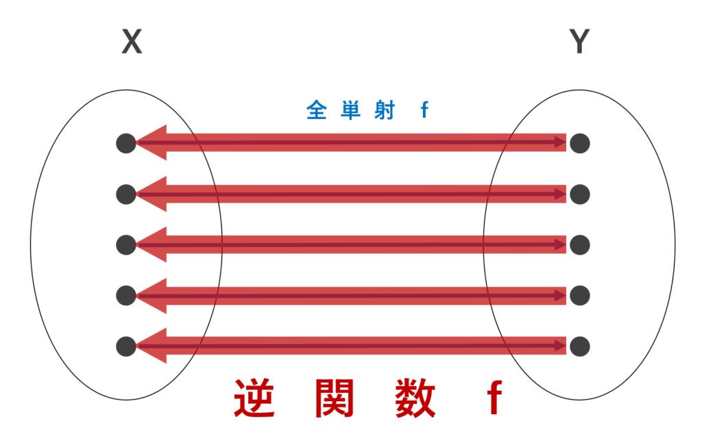 逆関数のイメージ