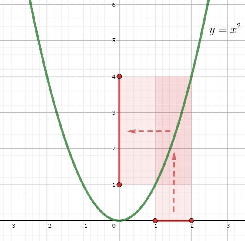 y=x^2の像のイメージ