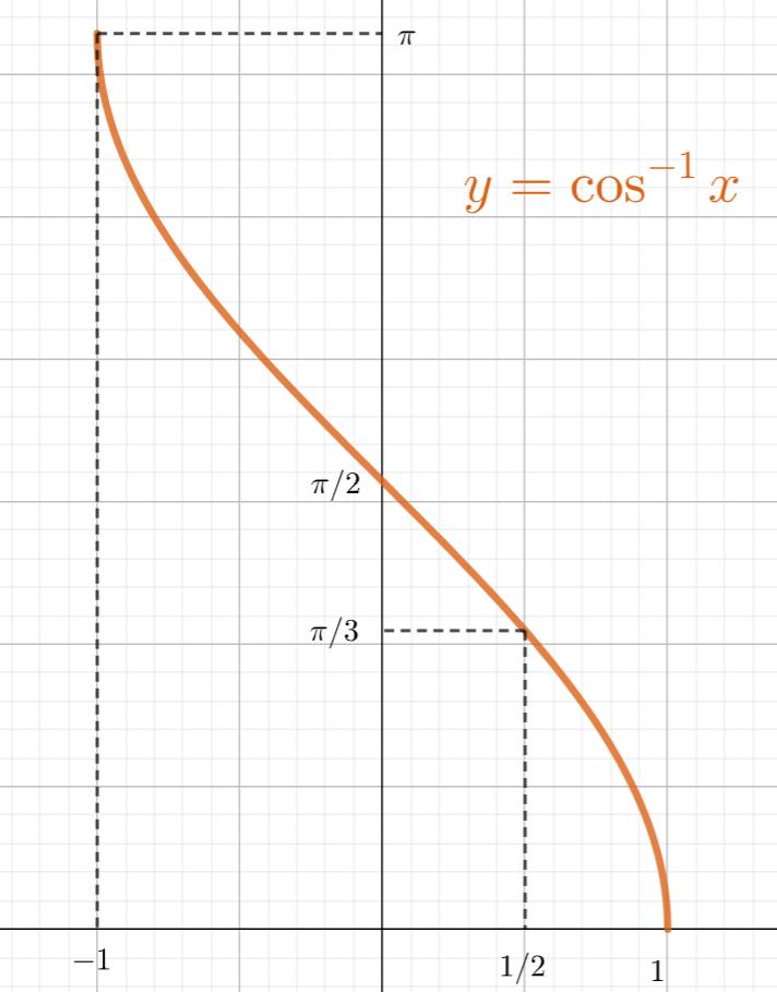 arccos のグラフ
