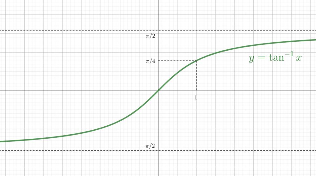 arctan のグラフ