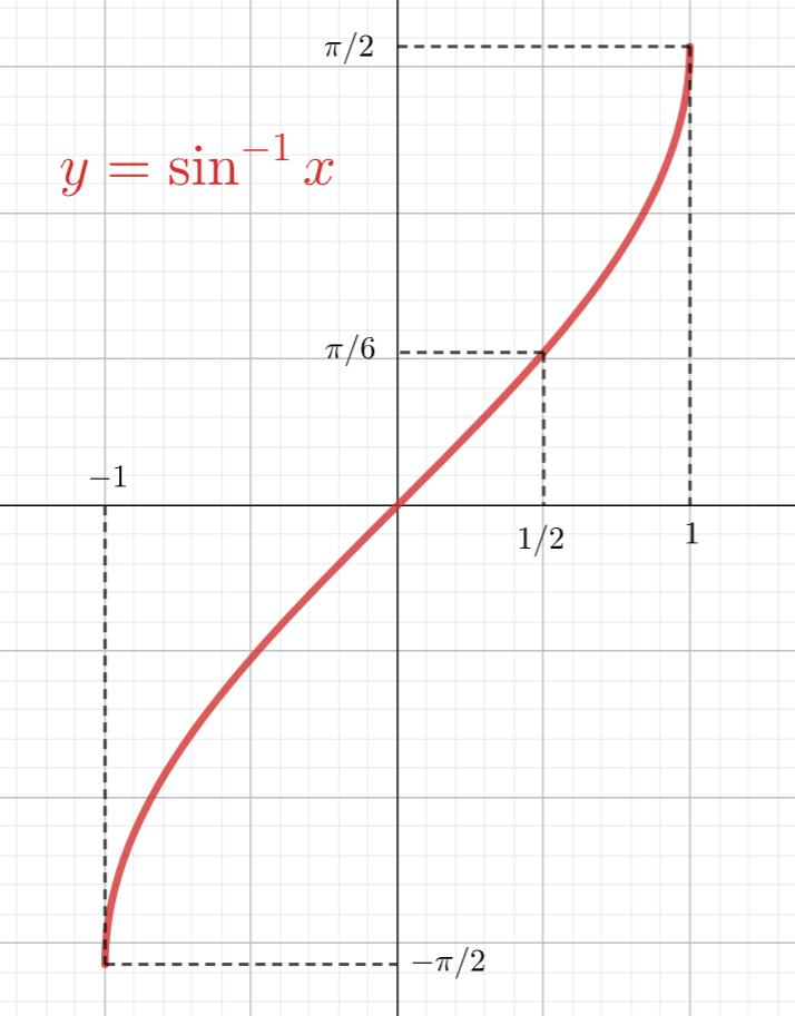 逆三角関数(arcsin,arccos,arctan)の定義と諸性質まとめ