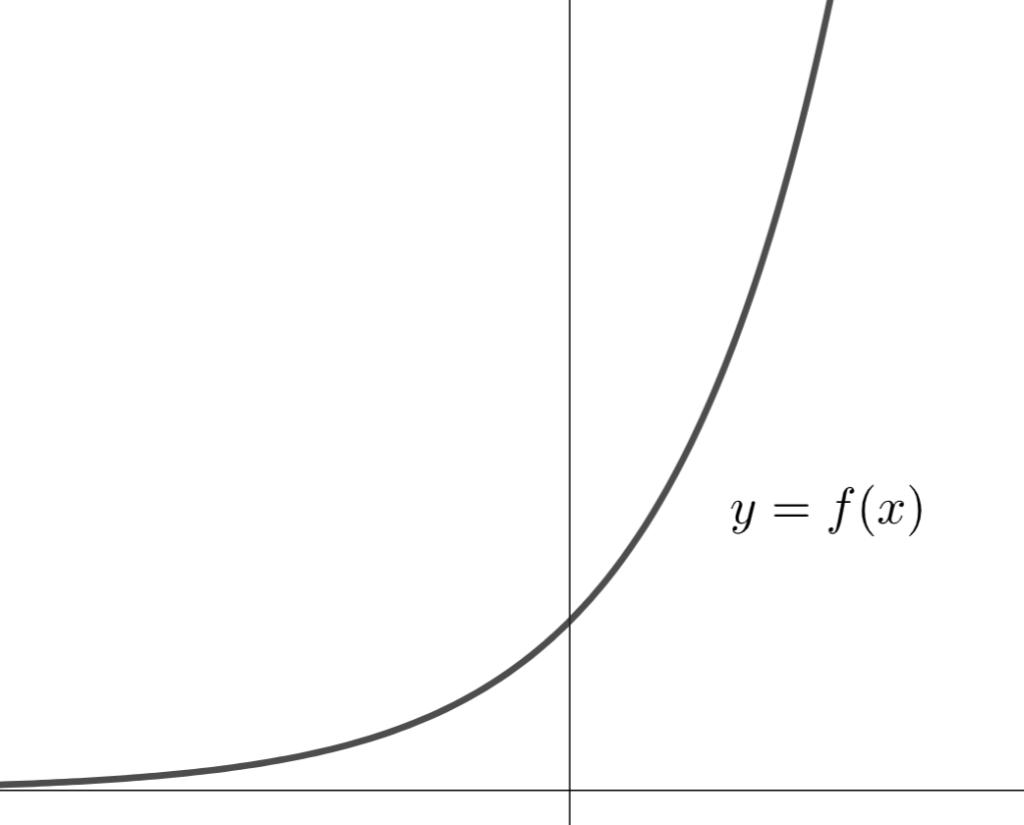 有界でない関数のイメージ