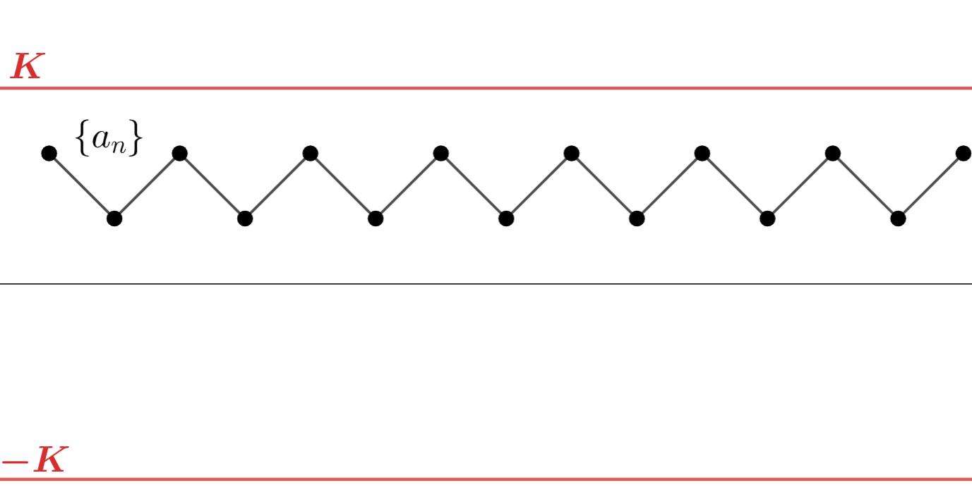 有界とは何か~有界数列(点列)・有界関数・有界集合(区間)~