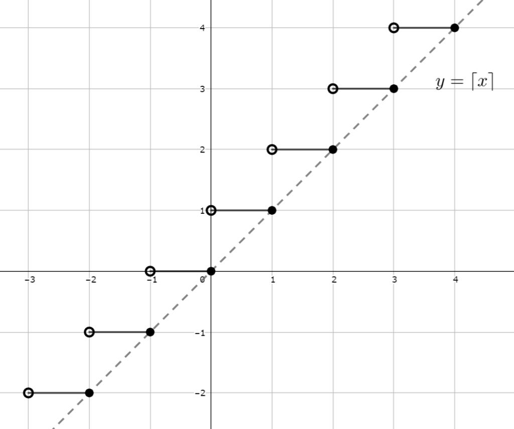 天井関数のグラフ