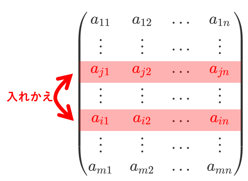 第 i 行と第 j 行を入れ替える基本変形のイメージ図
