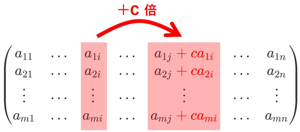 第 i 列の c 倍を第 j 列に加える基本変形のイメージ図