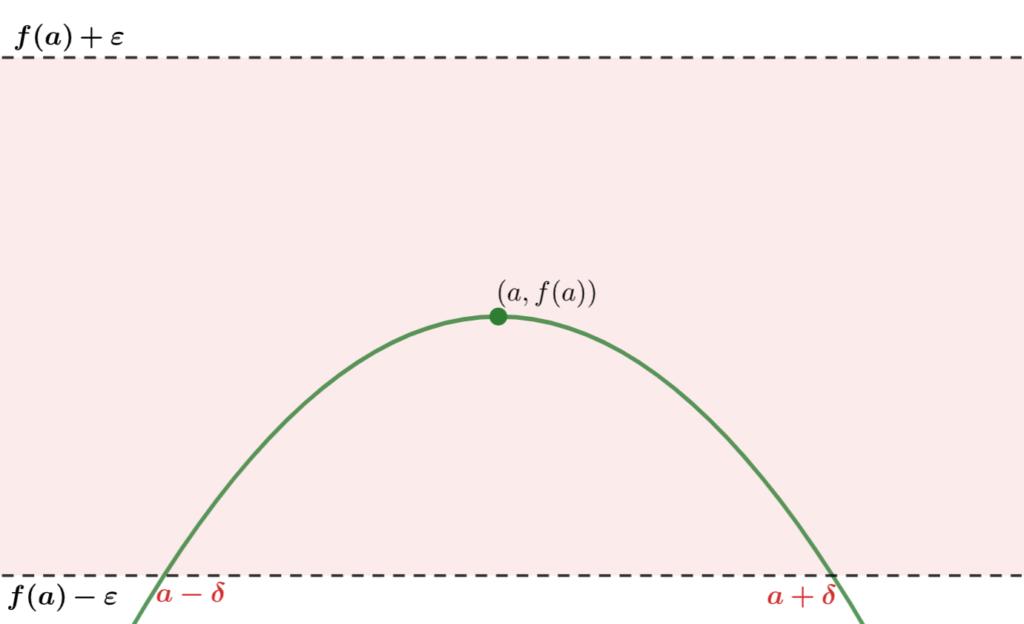 イプシロンデルタ論法のイメージ1