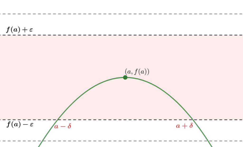 イプシロンデルタ論法のイメージ2