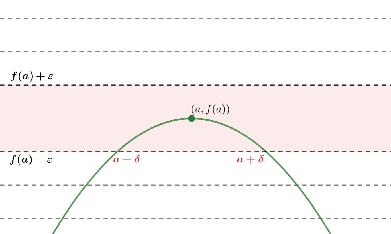 イプシロンデルタ論法をわかりやすく丁寧に~関数の極限の定義~
