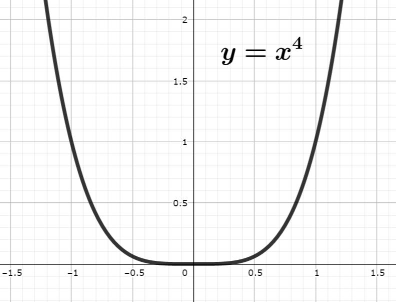 y=x^4 のグラフ