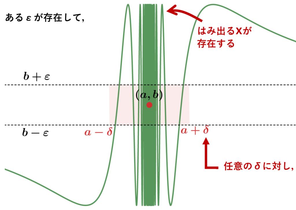 ε-δ論法の否定のお気持ちのイメージ