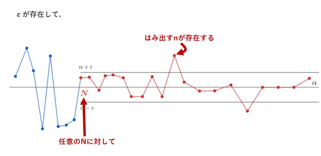 ε-N論法の否定【収束Ver.】のイメージ図
