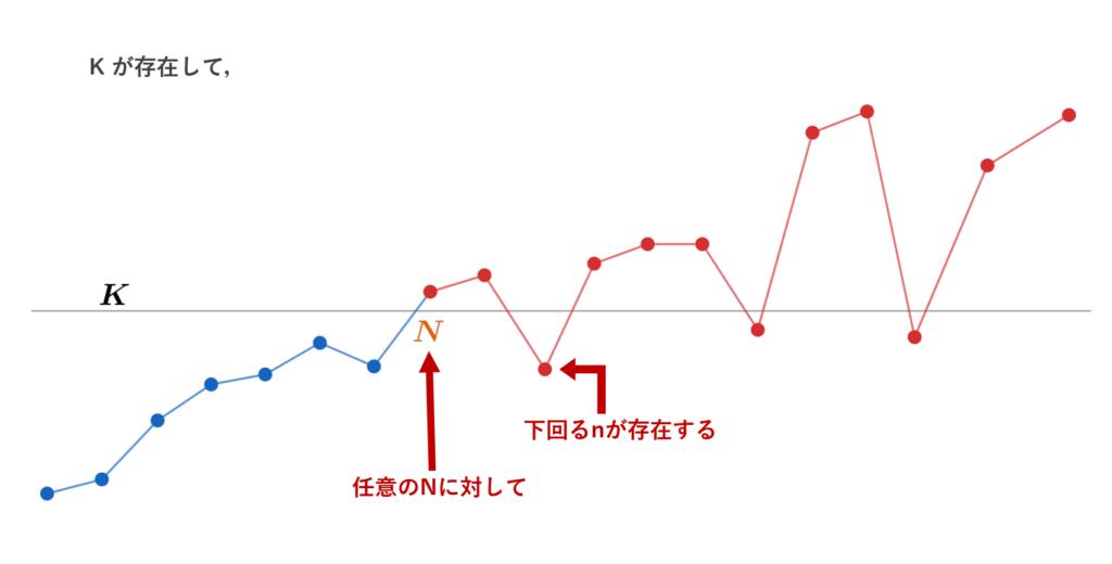 ε-N論法の否定【±∞ Ver.】のイメージ図