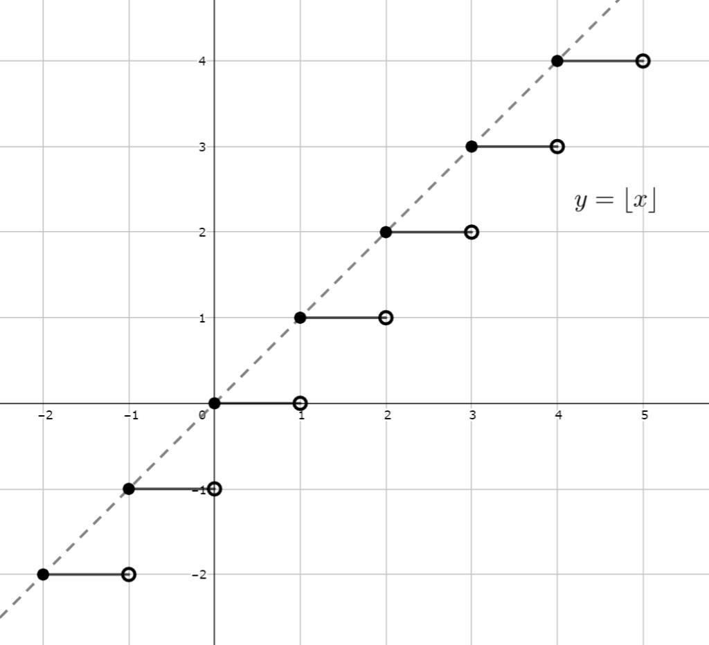 床関数のグラフ