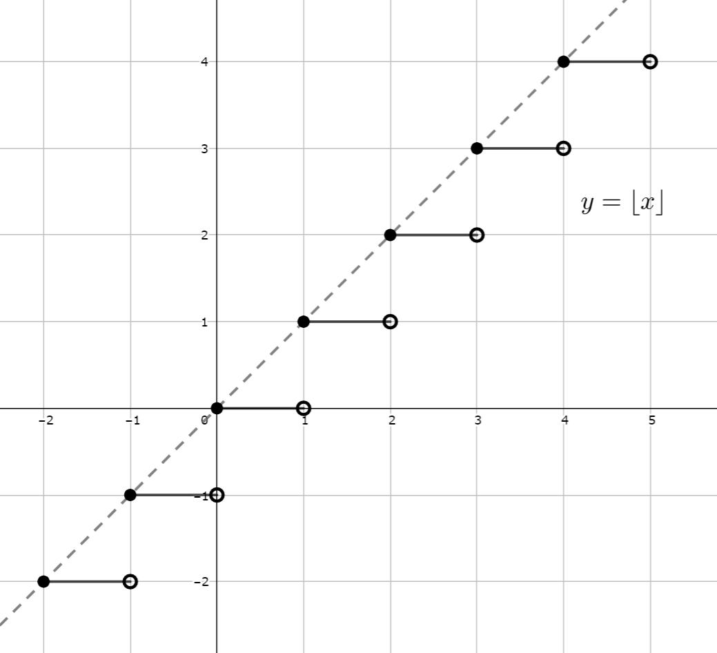 床関数(ガウス記号)・天井関数の定義と性質~切り捨て・切り上げ~