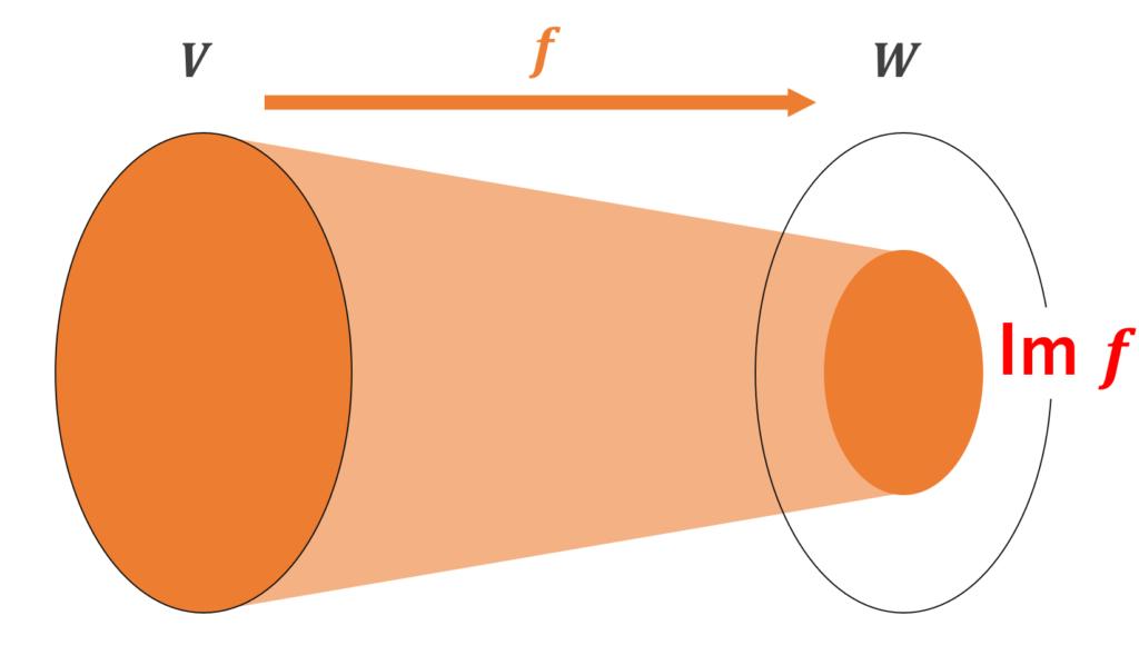 線形写像における像 (Im) のイメージ