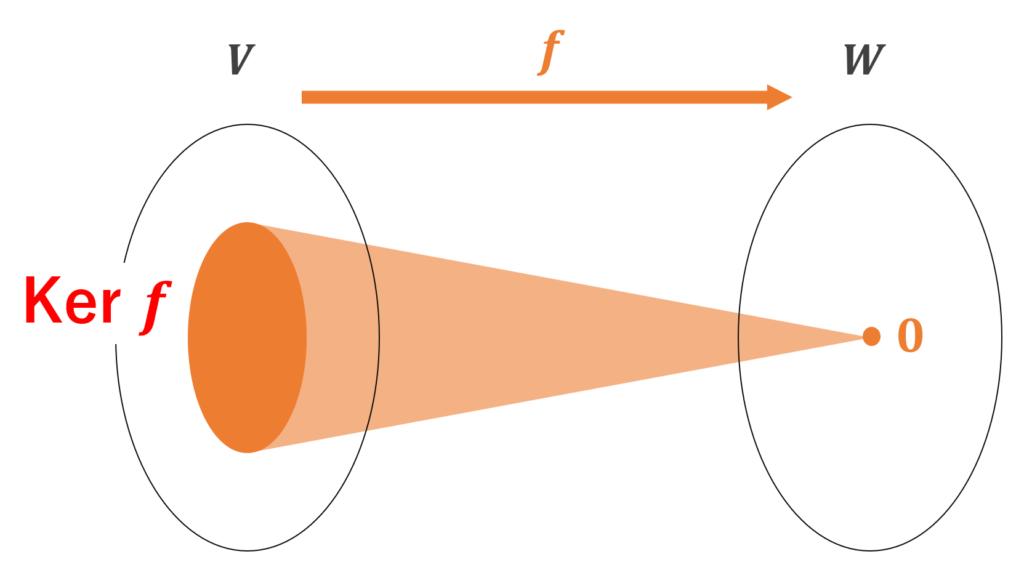 線形写像における核 (Ker) のイメージ