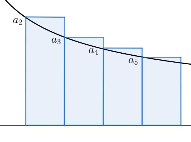 【級数】広義積分による収束判定法と1/n^pの和の収束・発散