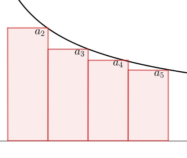 積分による級数の収束判定の上からの評価のイメージ