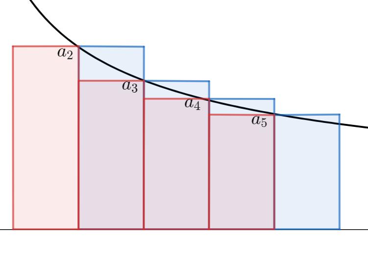 積分による級数の収束判定の上下からの評価のイメージ