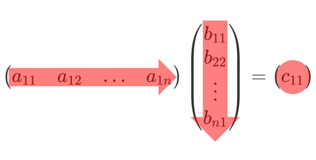 1×n, n×1の行列の積のイメージ
