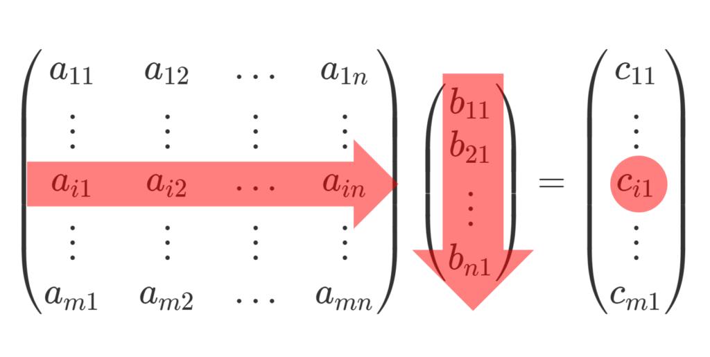 m×n, n×1行列の積のイメージ