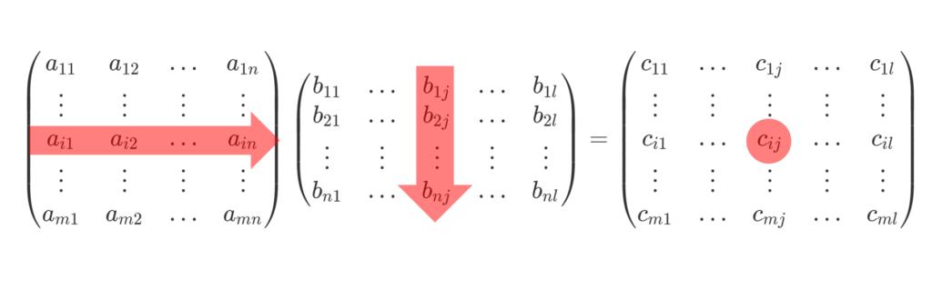 m×n,n×l 行列の積のイメージ