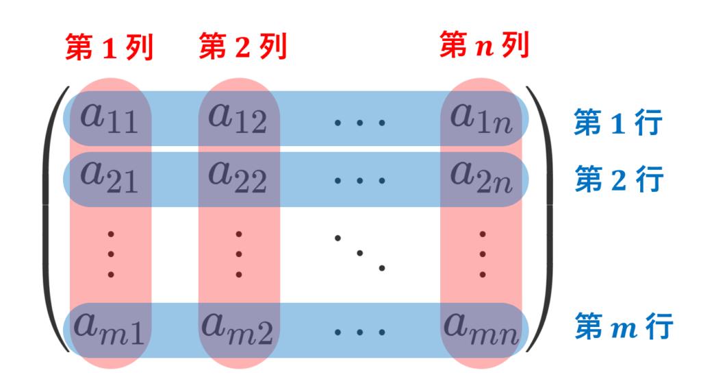 行列のどっちが行でどっちが列か説明する図