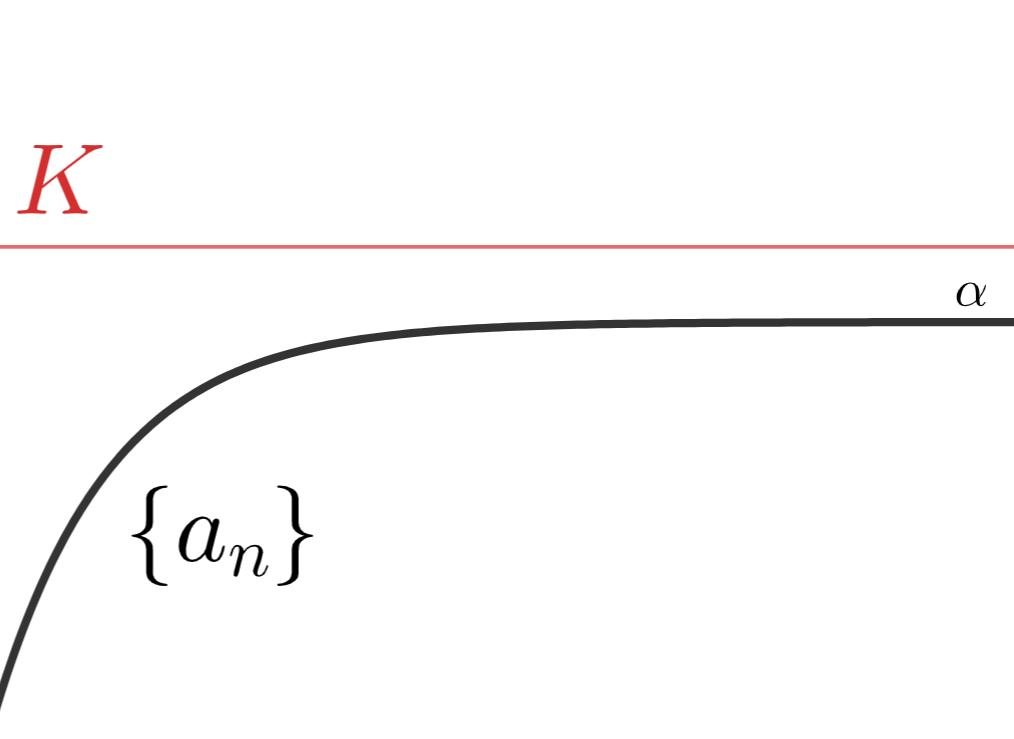 上に有界な単調増加数列は収束することの証明