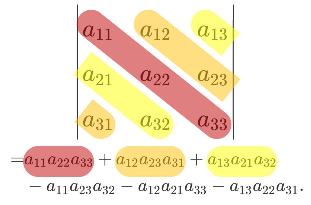 サラスの公式で,行列式の左上から右下の成分の掛け算を足すイメージ