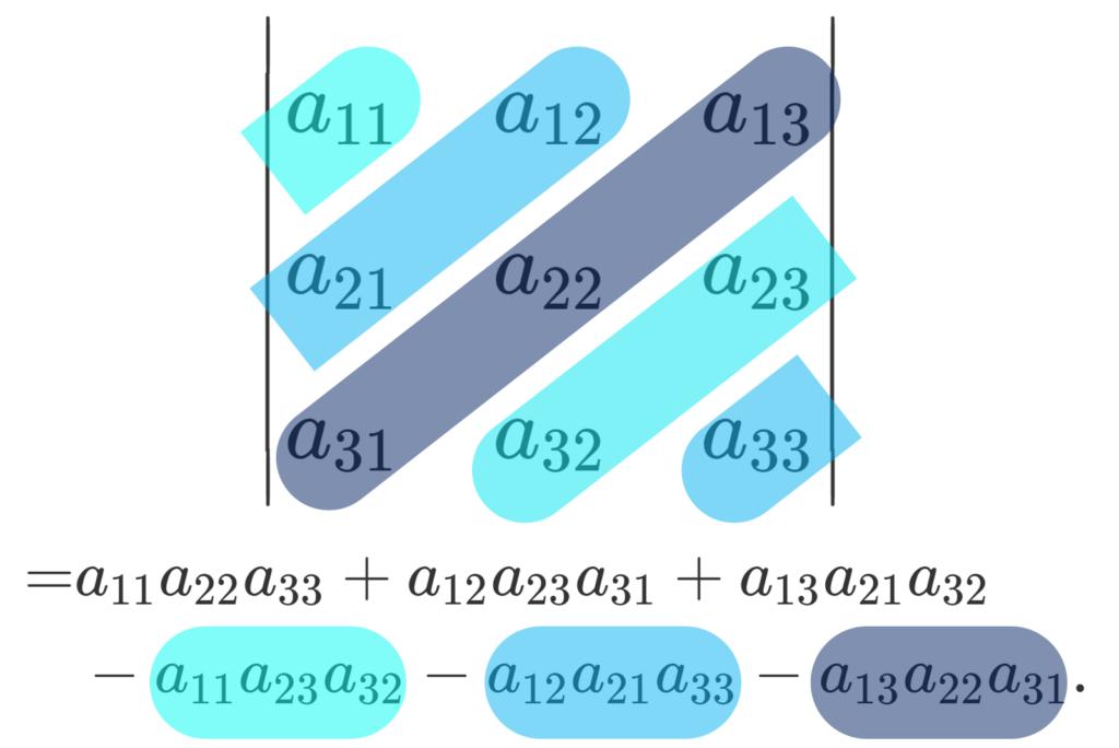 サラスの公式で,行列式の右上から左下の成分の掛け算を引くイメージ