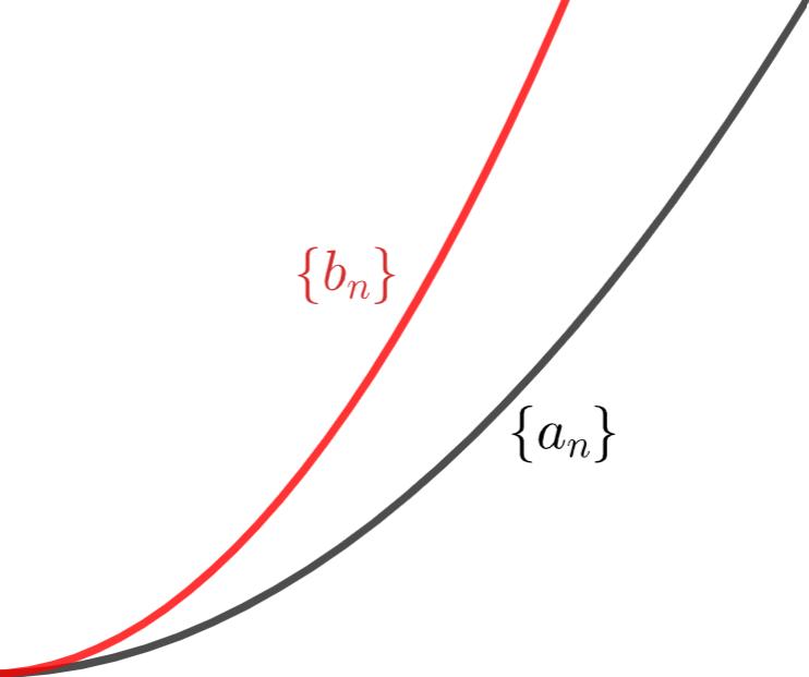 追い出しの原理(数列版)のイメージ