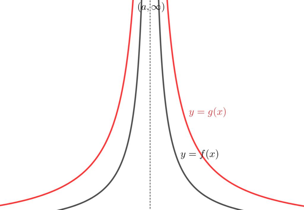 追い出しの原理(関数版)のイメージ