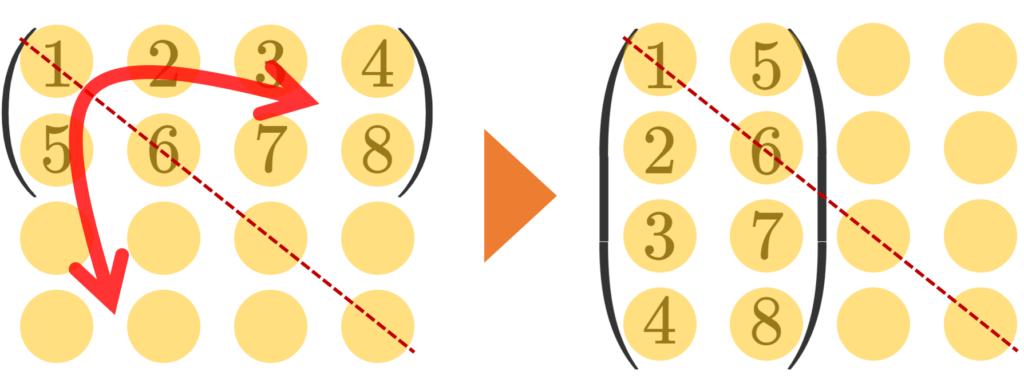 転置行列の具体的なイメージ