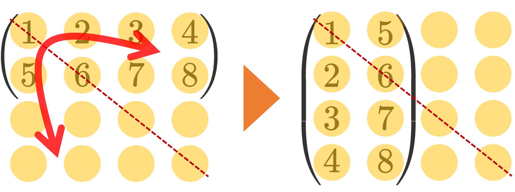 転置行列の定義と基本的な性質の証明