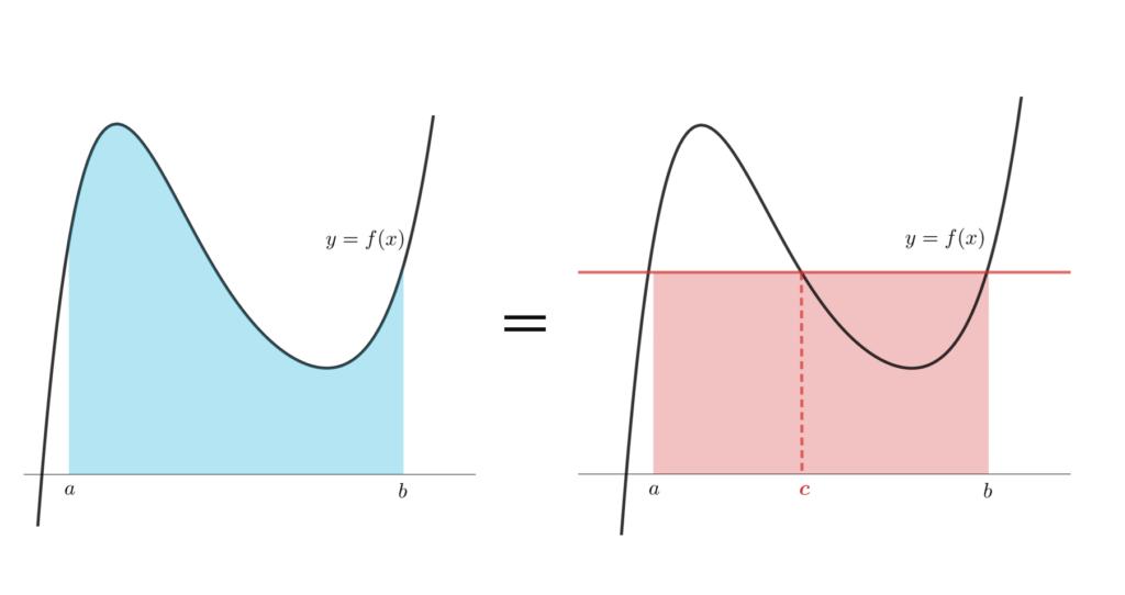 積分の平均値の定理のイメージ