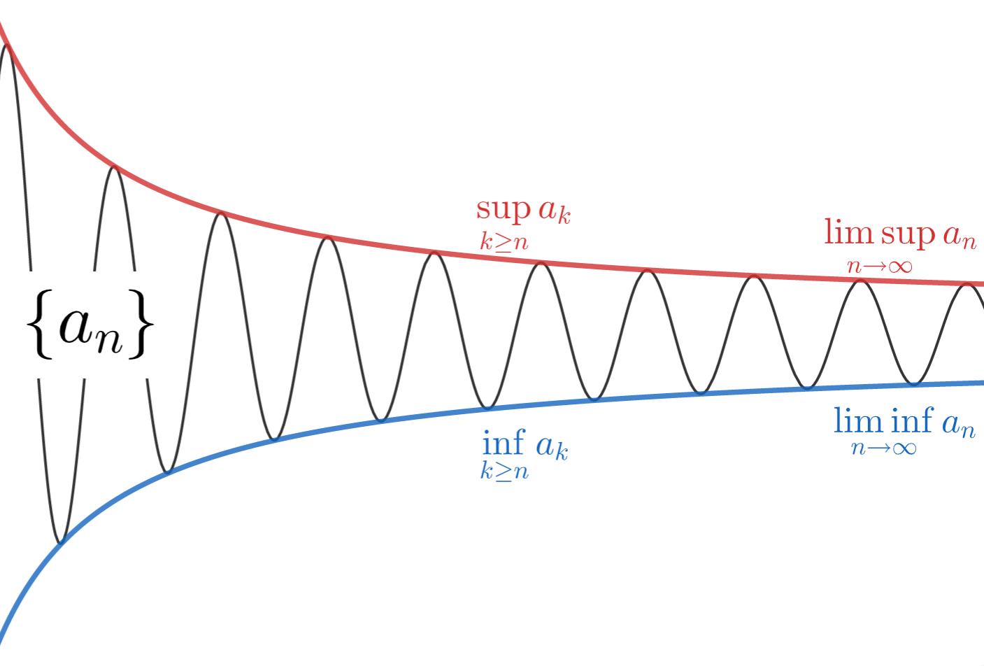 上極限,下極限(limsup,liminf)の定義と例と性質2つ