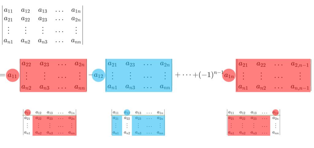 行列式を第1行に関して展開するイメージ
