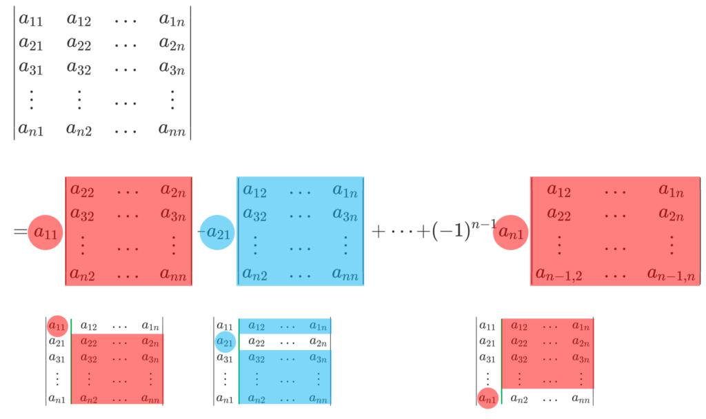 行列式を第1列に関して展開するイメージ